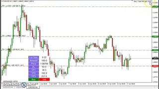 Forex EA: Easy Trade Manager MT4/MT5 (Top Rated 2020)