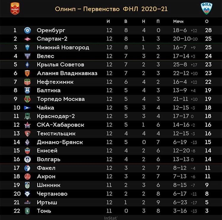 «Спартак-2» на 2-м месте в ФНЛ после 12-го тура
