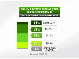 Специально — Инфографика: мнение о лишнем весе :D