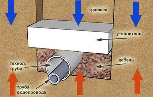 Водоснабжение из колодца, изображение №4