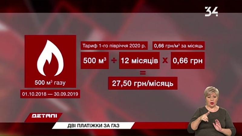 Жителі Дніпра окремо платитимуть за доставку газу