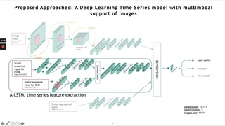 Short term storm intensity forecasting: a comparison of deep learning and machine learning methods