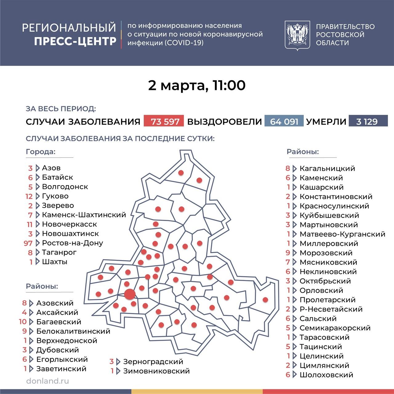 На Дону число инфицированных COVID-19 выросло на 282, в Таганроге 8 новых случаев