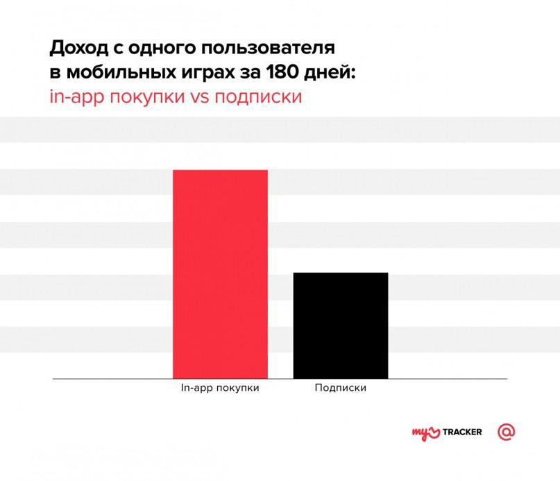 Как различаются платежи пользователей в разных категориях приложений. Исследование, изображение №2