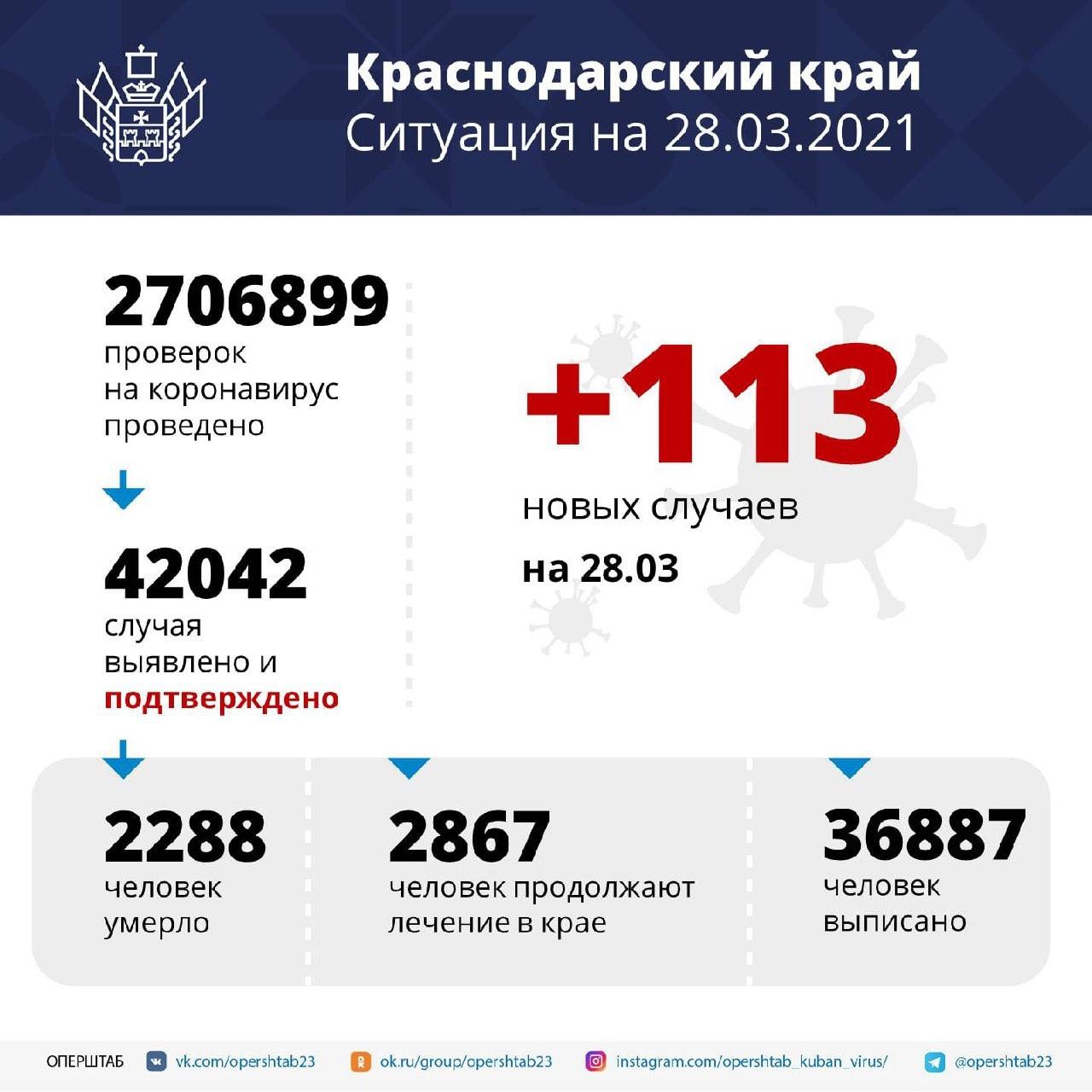 На Кубани общее число заболевших коронавирусом превысило 42...