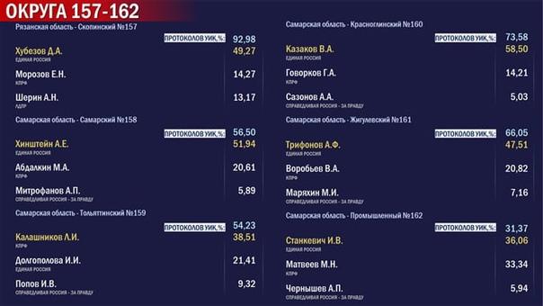 В Самарской области единороссы лидируют в четырех ...