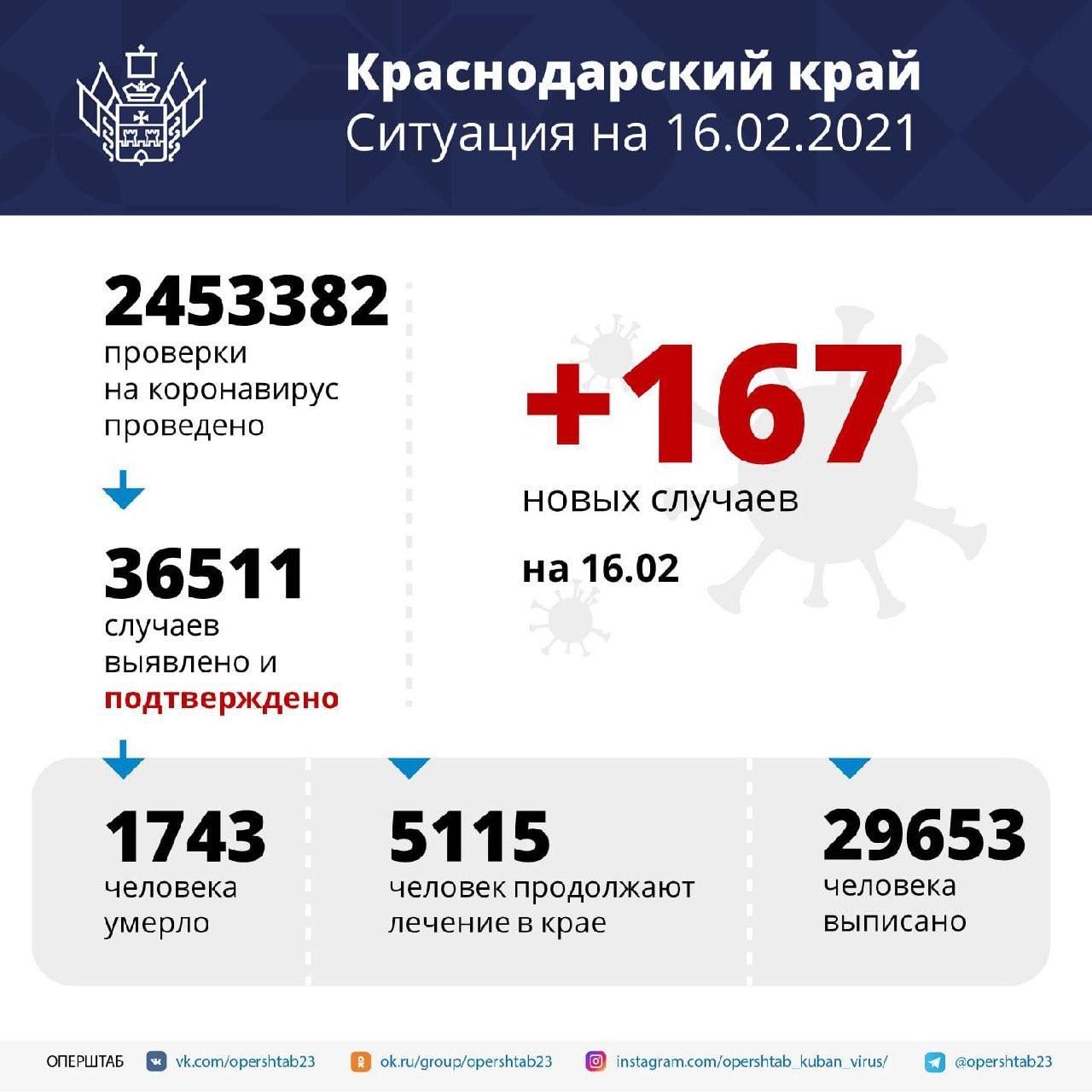 За сутки в Краснодарском крае подтверждено 167 случаев...