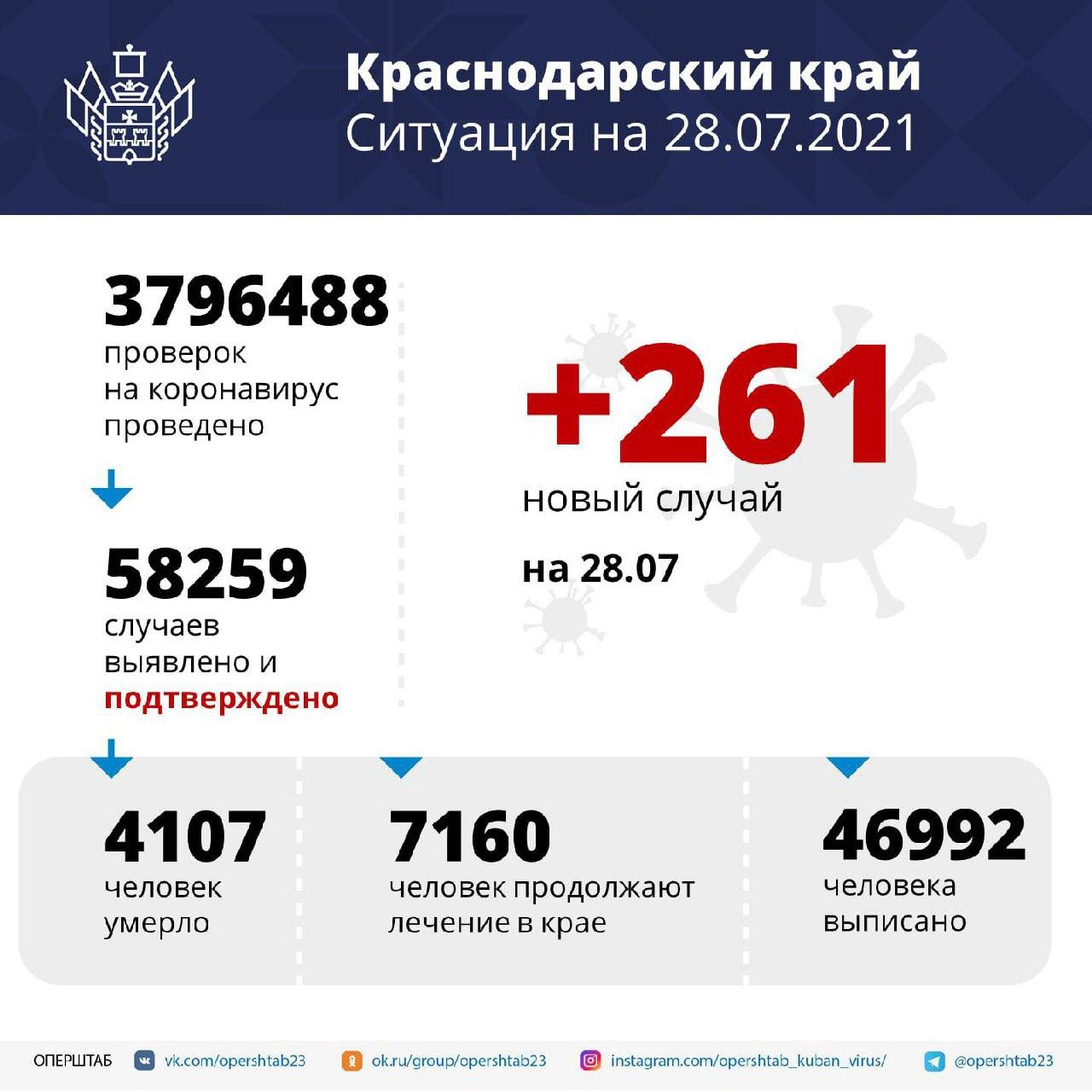 На Кубани за сутки зарегистрировали 261 случай COVID-19Заболевших...