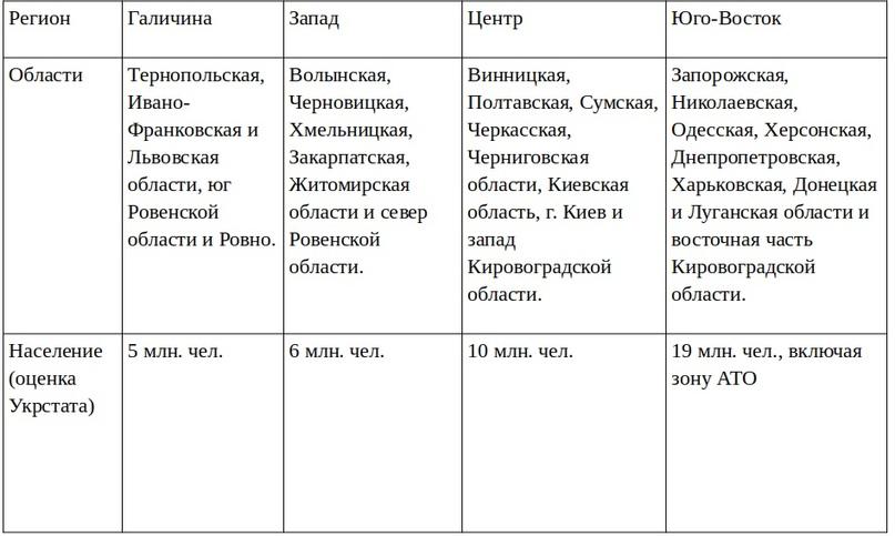 «Православная Церковь Украины» в региональном разрезе, изображение №1