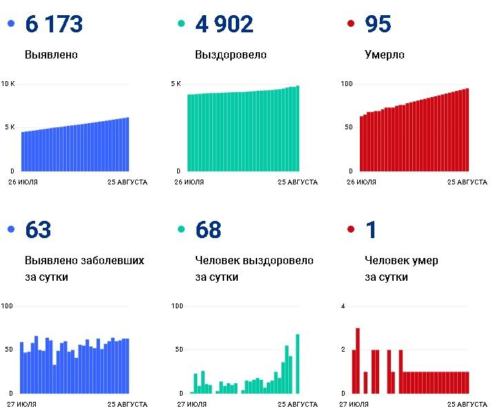 Летальные случаи от коронавируса в Кировской облатси на 25 августа 2020 года