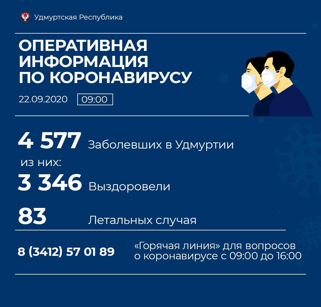 Еще 5 случаев коронавируса выявили в Можге и 3 - в Можгинском районе